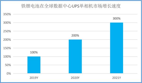 铁锂电池的SEMS智慧能源管理在高压UPS领域的模块化技术应用研究